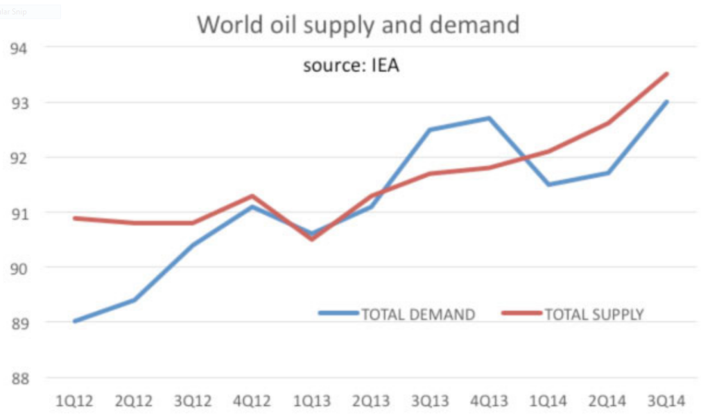 oil supply-demand