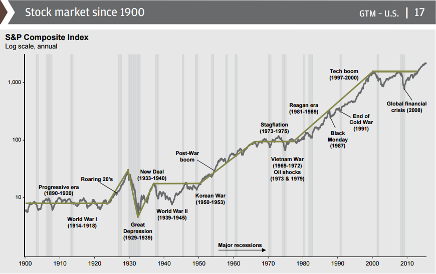 Stock Market Since 1900