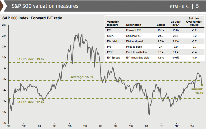 S&P 500 Valuation Chart