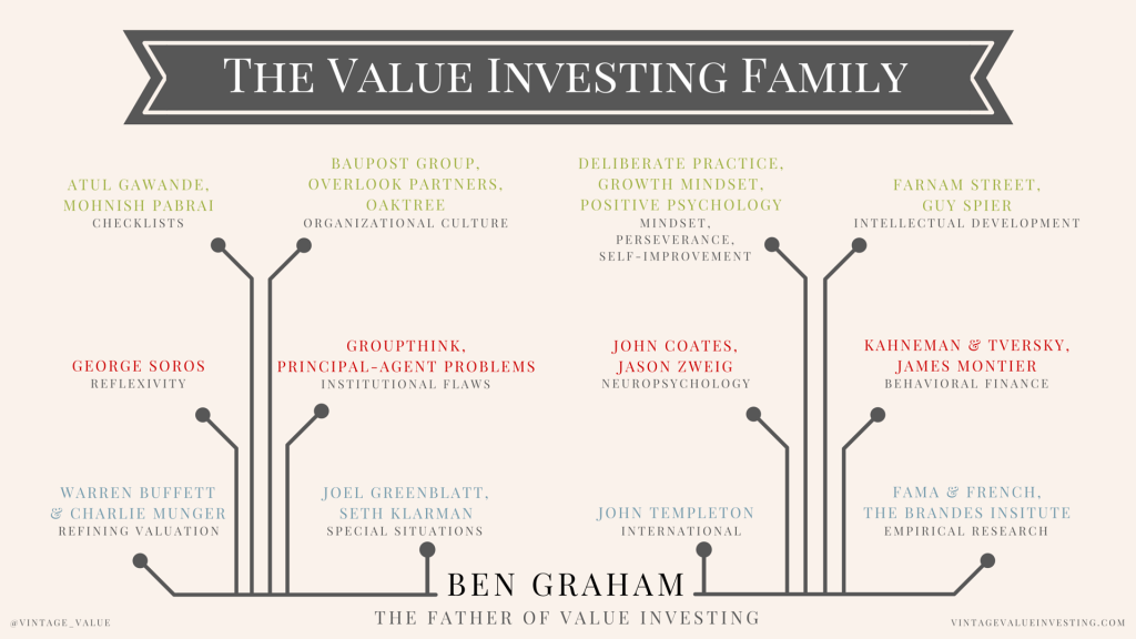 The Benjamin Graham Value Investing Family - Vintage Value Investing