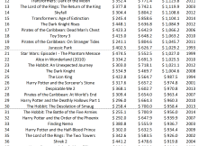 The Top Grossing Movies of All-Time