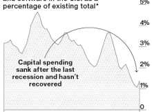 america's missing capital investment