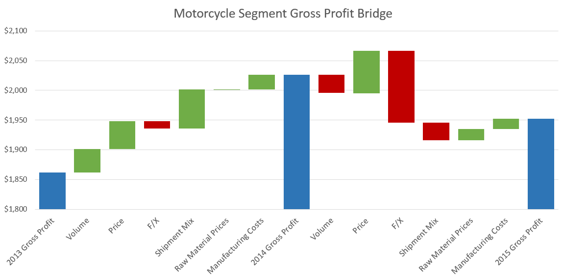 Harley-Davidson Gross Profit Bridge