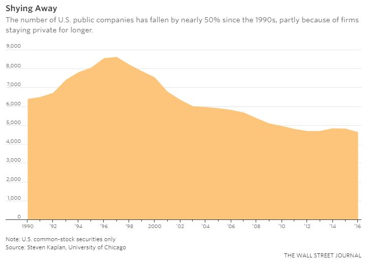 Number of Public U.S. Companies - WSJ - Vintage Value Investing