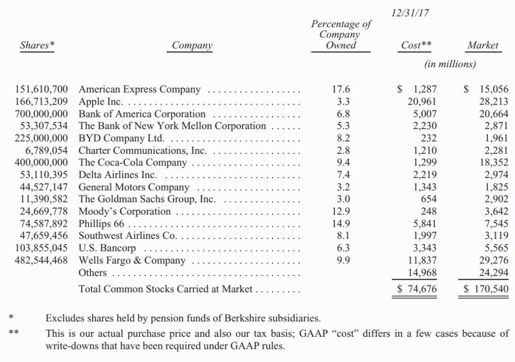 Berkshire Hathaway Warren Buffett Stock Holdings